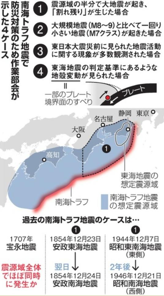南海トラフ地震の4ケース