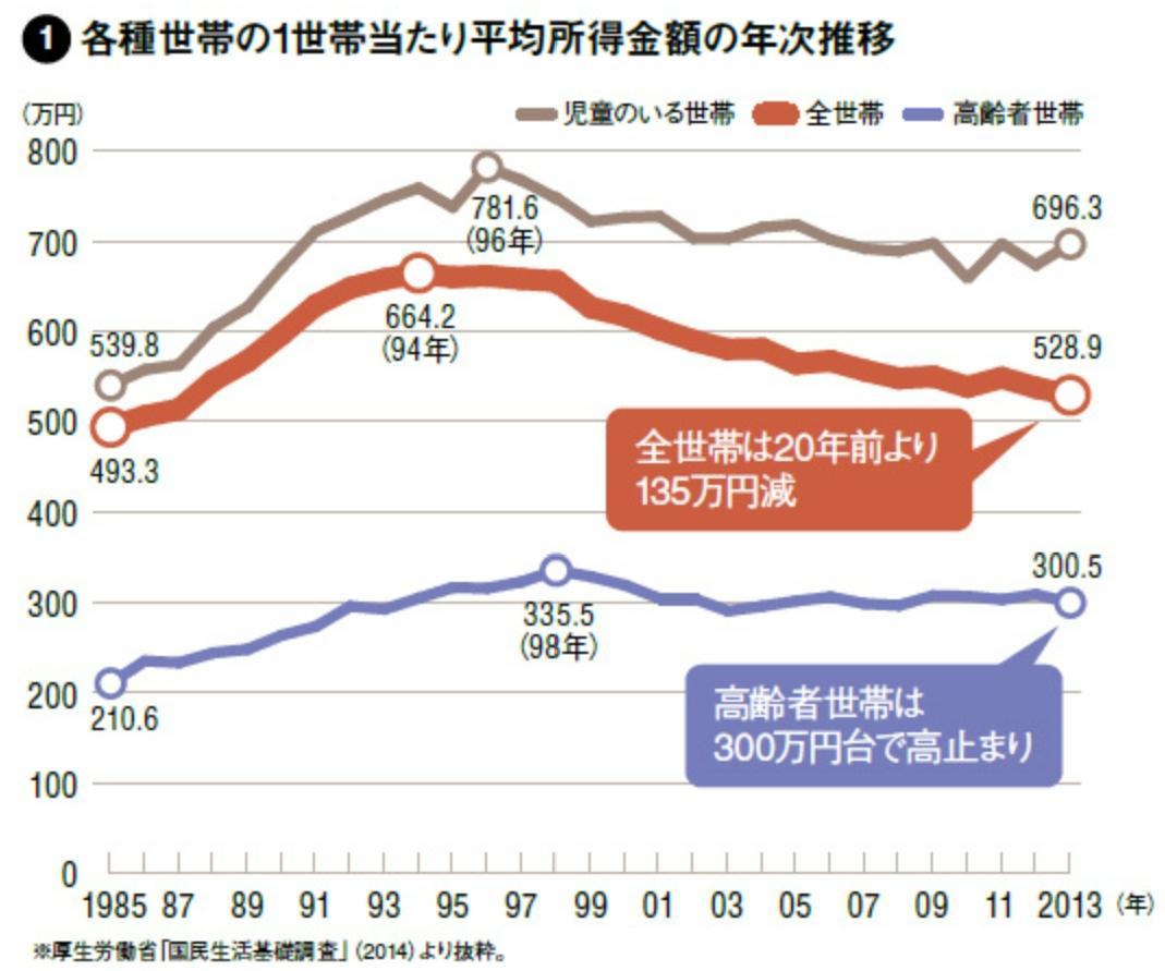 各種世帯の平均所得推移