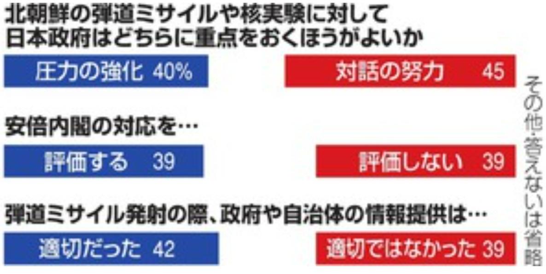 日本政府の北朝鮮への対応