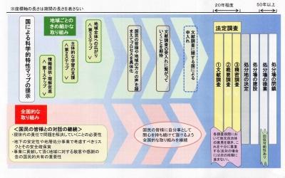 「特性マップ」後の処分スケジュール(NUMO資料.17年5月)1
