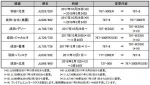 JAL路線計画変更3