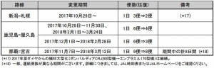 JAL路線計画変更5