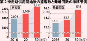 第2滑走路供用開始後の旅客数と発着回数の推移予測