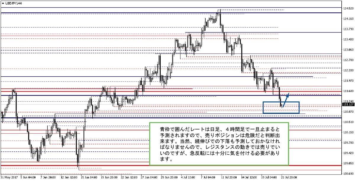 ドル円 4時間チャート