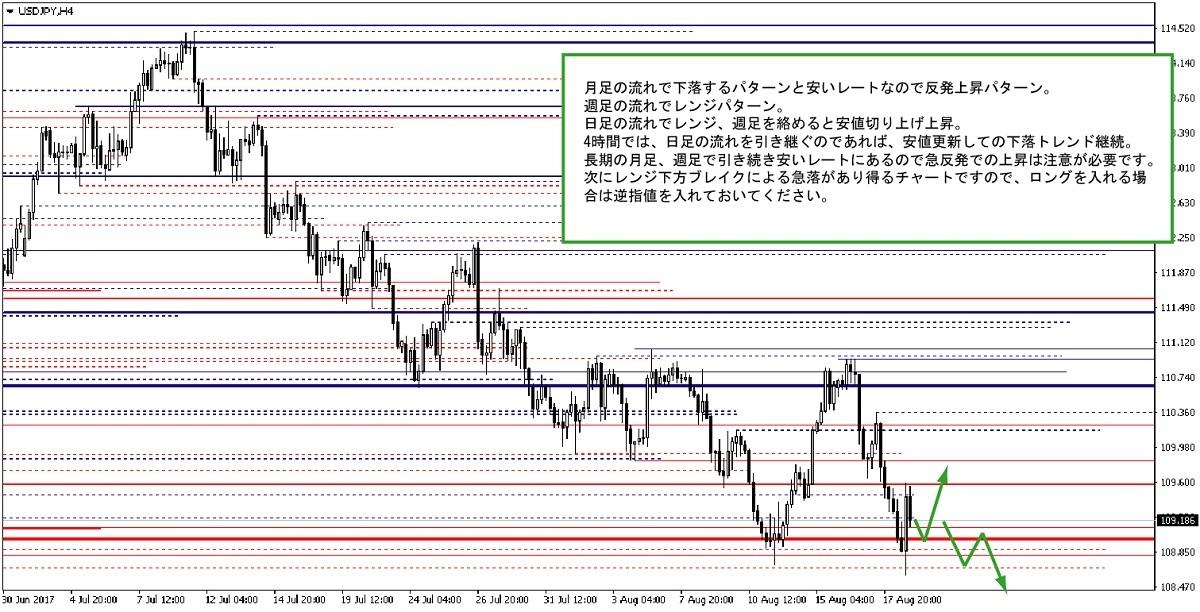 ドル円4時間チャート