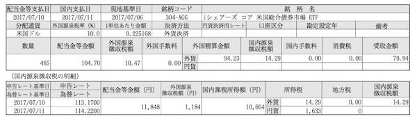 AGG 7月分配金