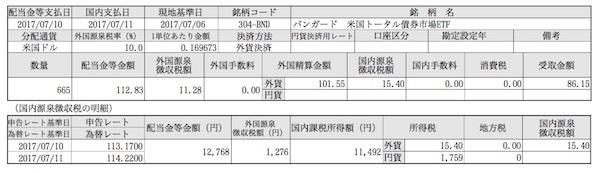 BND 7月分配金