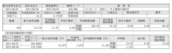BND 8月分配金