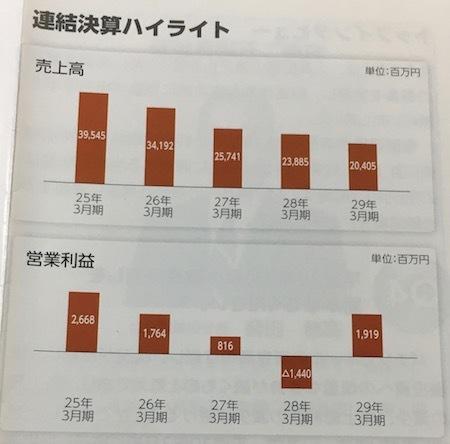 ゲームカード・ジョイコHD 最近の業績推移