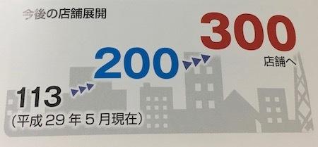 ホットマン 2017年5月現在の店舗数