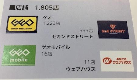 ゲオHD 事業別店舗数