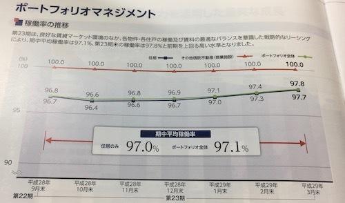積水ハウス・レジデンシャル投資法人 稼働率の推移