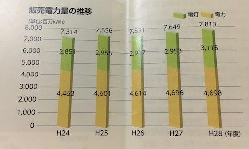 沖縄電力 販売電力量の増加
