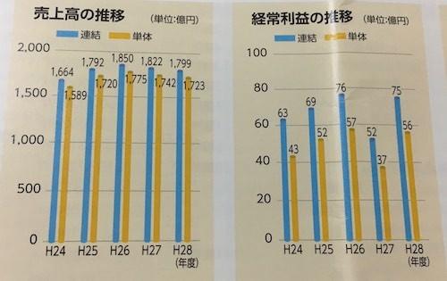 沖縄電力 売上高・経常利益の推移