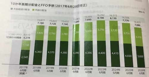 いちごグリーンインフラ投資法人 10年長期業績予想