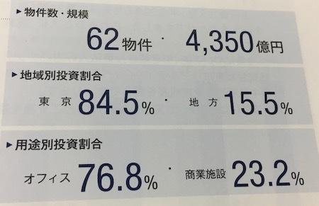 日本プライムリアルティ投資法人 ポートフォリオの現況