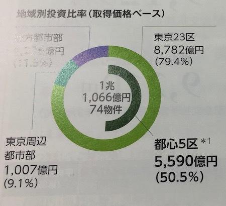 日本ビルファンド投資法人 都心5区に多くの物件を保有します
