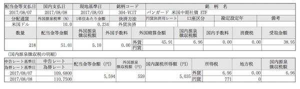 バンガード・米国短期社債ETF他 今月の分配金2