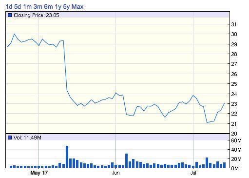 メーシーズ 過去3ヶ月の株価推移