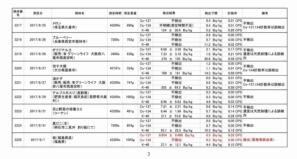 2017年8月測定結果一覧_03