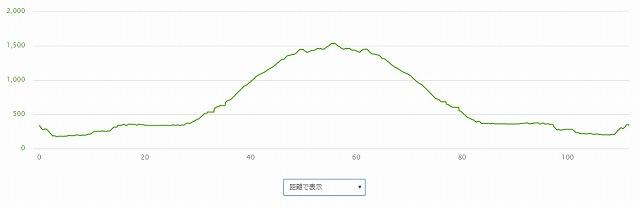 20170819大台ケ原高度