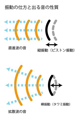 直進波と拡散波