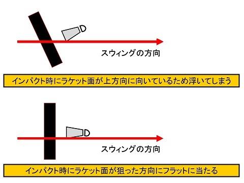 ドライブインパクト時のラケット面角度