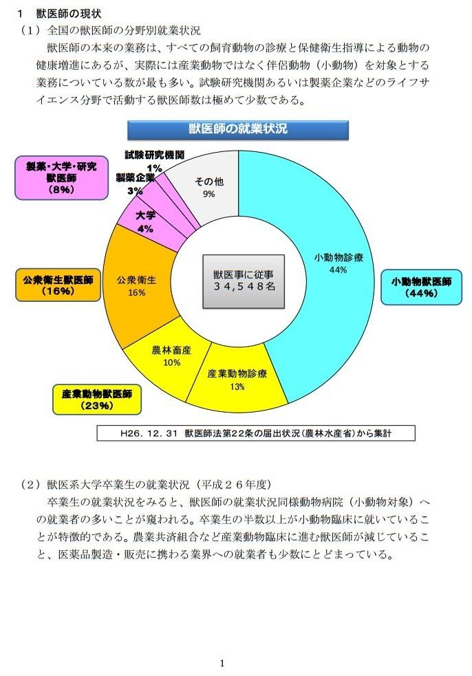 20161017「京都産業大学 獣医学部設置構想について」国家戦略特区ワーキンググループ提案に関するヒアリング (1)