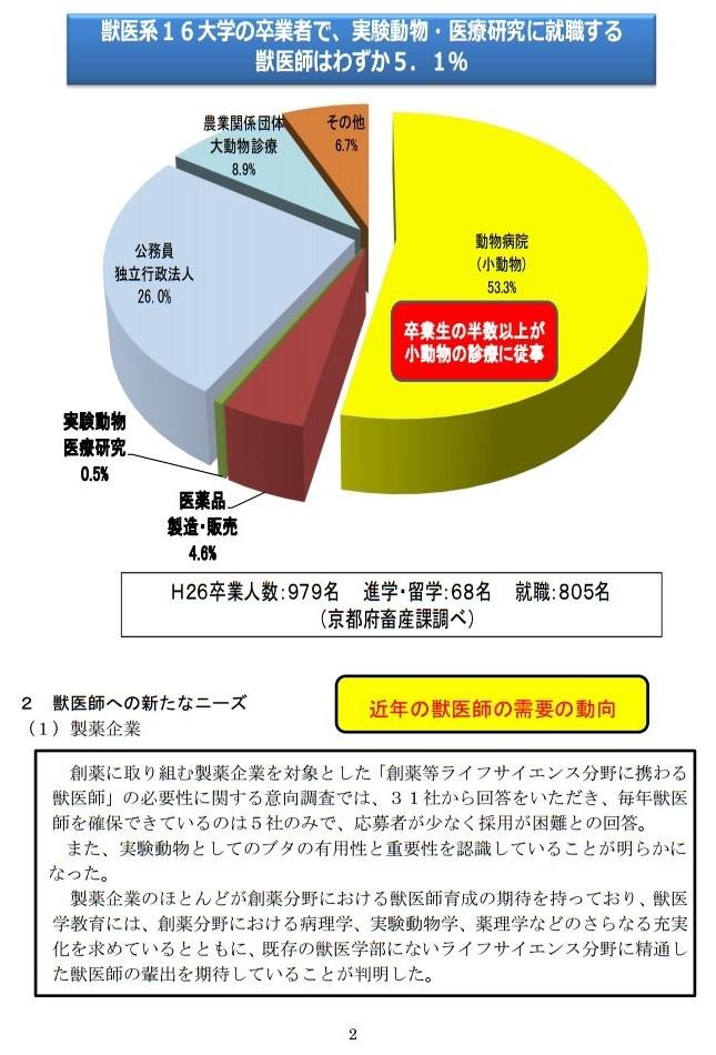 20161017「京都産業大学 獣医学部設置構想について」国家戦略特区ワーキンググループ提案に関するヒアリング (2)
