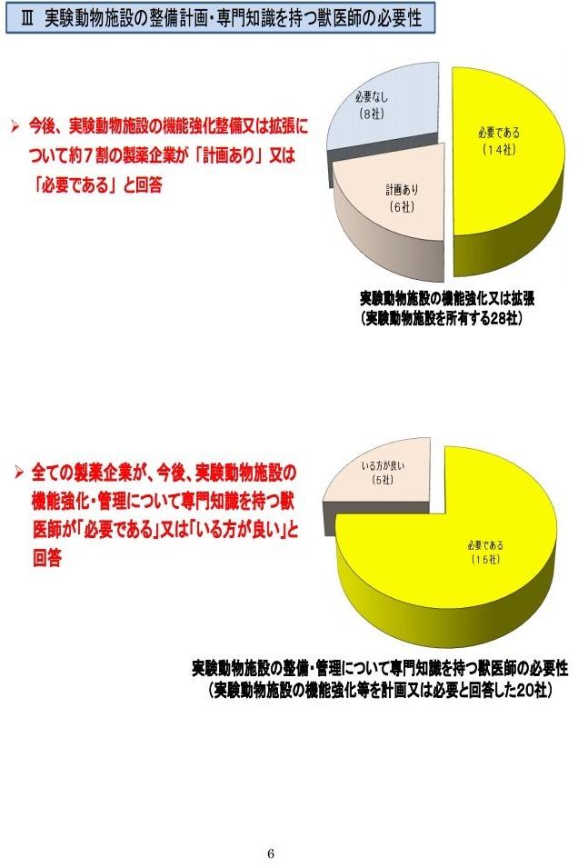 20161017「京都産業大学 獣医学部設置構想について」国家戦略特区ワーキンググループ提案に関するヒアリング (6)