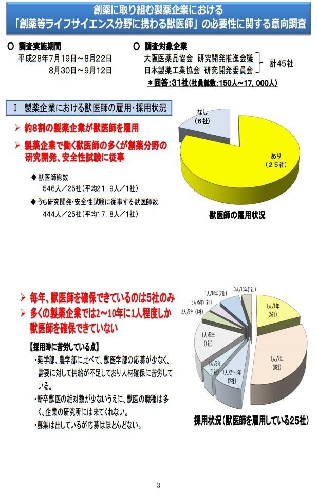 20161017「京都産業大学 獣医学部設置構想について」国家戦略特区ワーキンググループ提案に関するヒアリング (3)