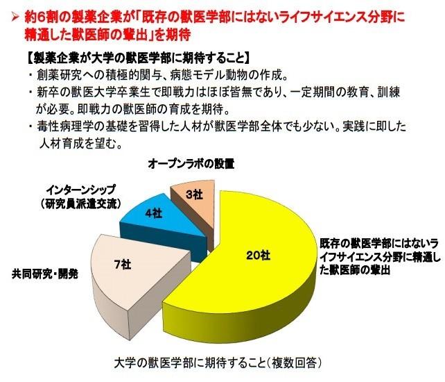 20161017「京都産業大学 獣医学部設置構想について」国家戦略特区ワーキンググループ提案に関するヒアリング (5)