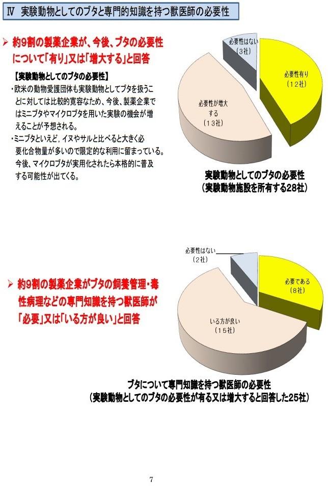 20161017「京都産業大学 獣医学部設置構想について」国家戦略特区ワーキンググループ提案に関するヒアリング (7)