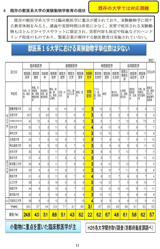20161017「京都産業大学 獣医学部設置構想について」国家戦略特区ワーキンググループ提案に関するヒアリング (11)