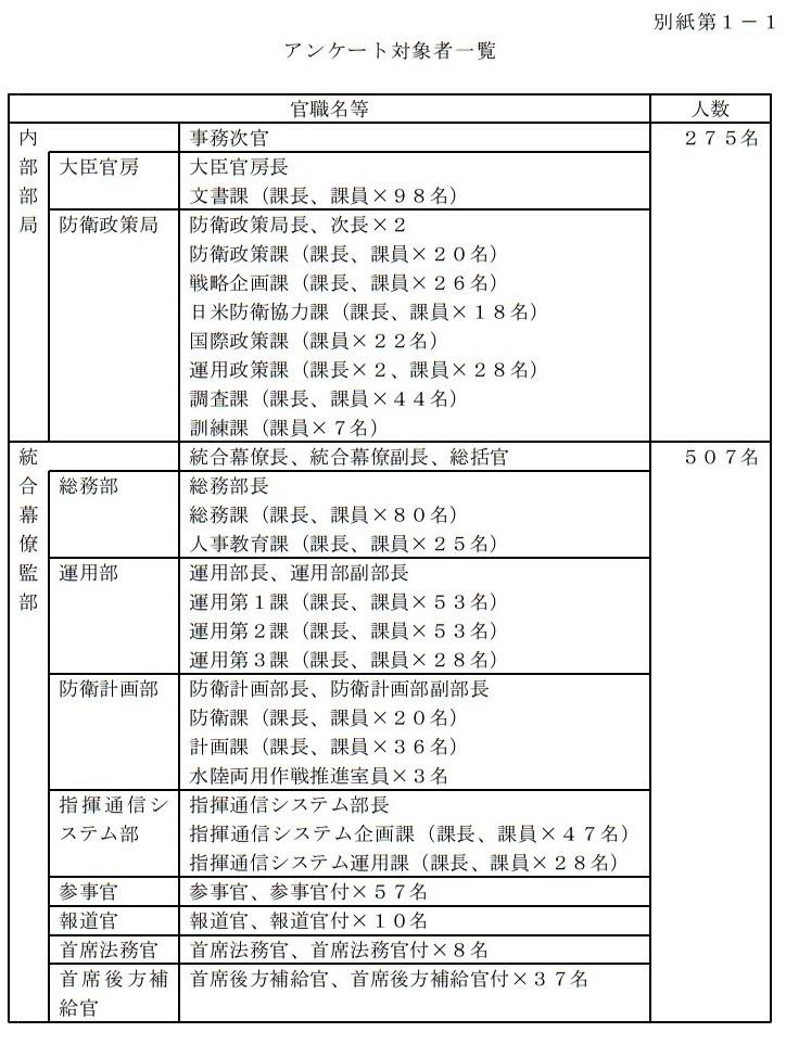 2017年7月28日 平成29年3月17日から実施した特別防衛監察 (2)