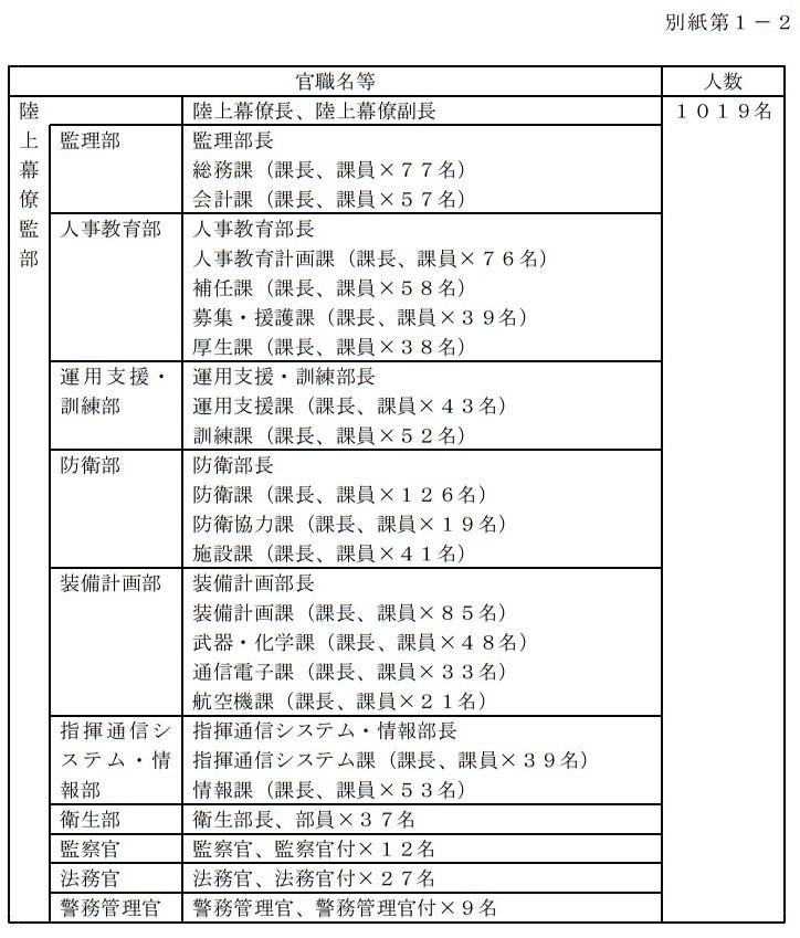 2017年7月28日 平成29年3月17日から実施した特別防衛監察 (3)