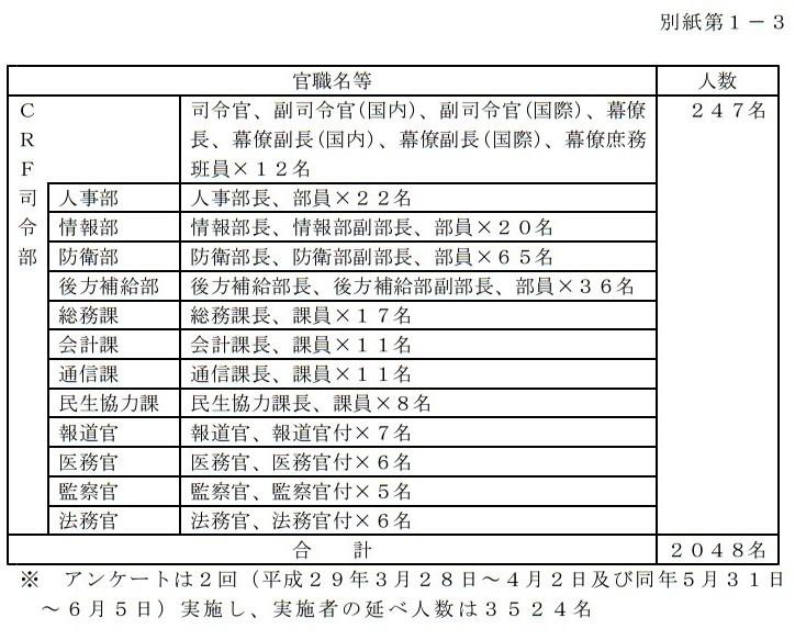 2017年7月28日 平成29年3月17日から実施した特別防衛監察 (4)
