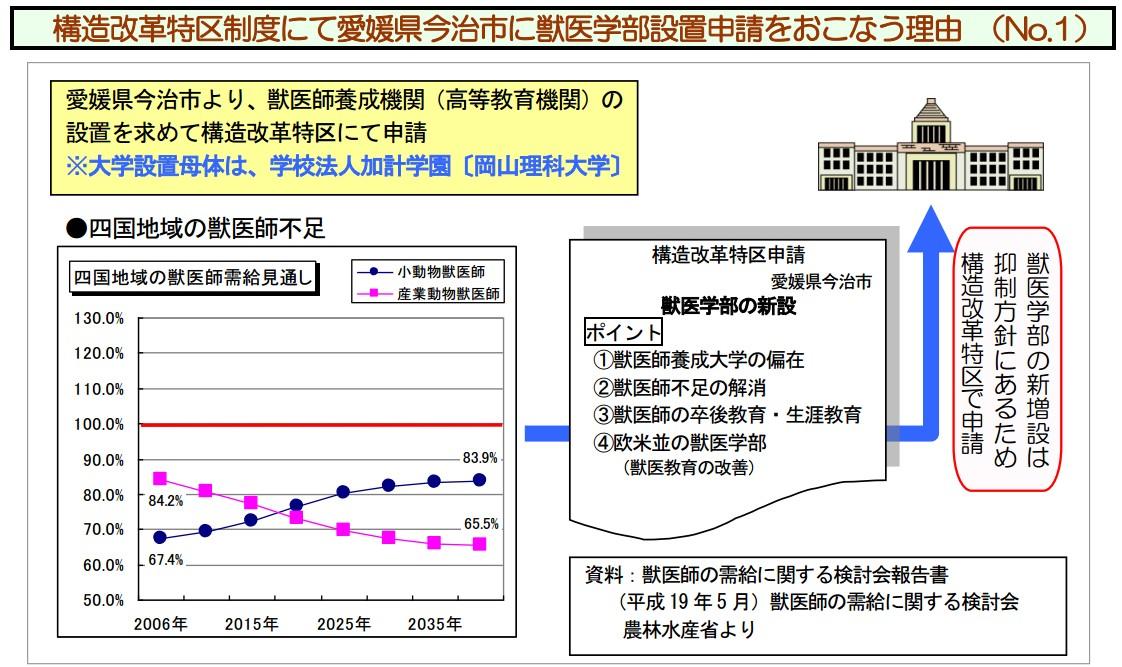 200906 構造改革特区 第15次(2009年度)今治市 添付資料②