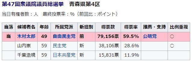 新潟県第4区