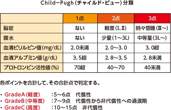 Child-Pugh分類