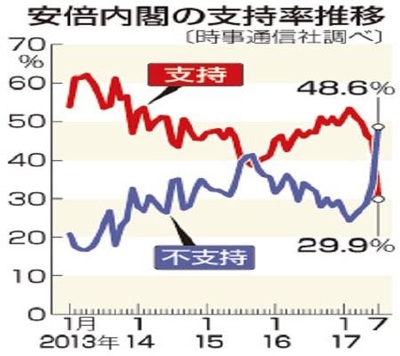 AbeShiji29%_Jiji-20170714
