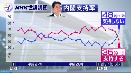 NHK-AbenaikakuSijiritu_20170710.jpg