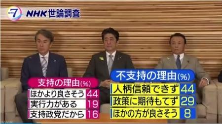 NHK-AbenaikakuSijiriyu_20170710.jpg