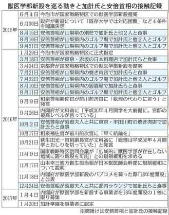 Nikkan-Gendai_20170725_Abe-Kakei-Contact_M.jpg