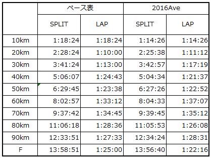 別案】丹後ペース表_2016Ave比較