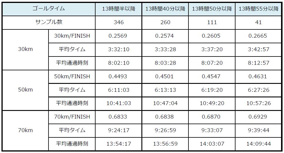 2016TANGOデータ_係数