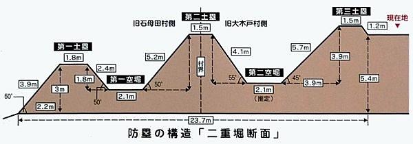阿津賀志山防塁_断面