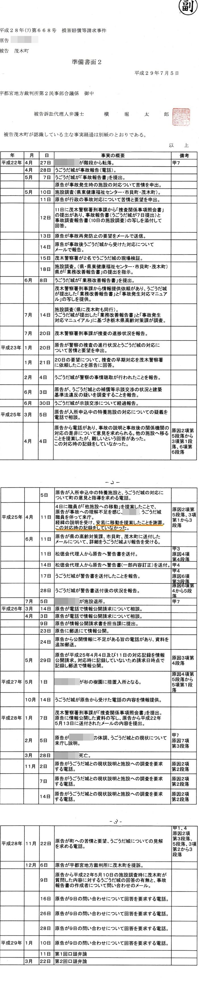 準備書面2 横堀太郎弁護士 古口達也町長 茂木町 道の駅もてぎ2