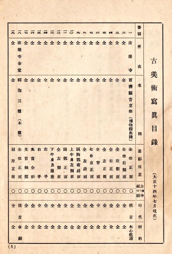 古美術写真(仏像の焼付写真)の目録ページ(497種類掲載)