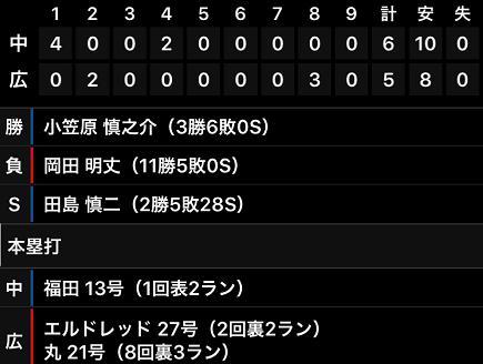 8272017 CARP対中日5-6敗S